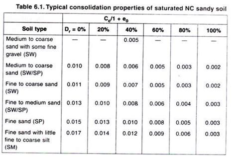 Typical Cv by Consolidation Process Of Deformation Of Soils