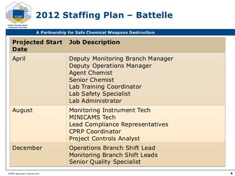 Pcapp Future Staffing And Acquisitions
