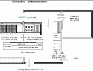 Layout Designing Hotel Kitchen Equipments Great Plan For