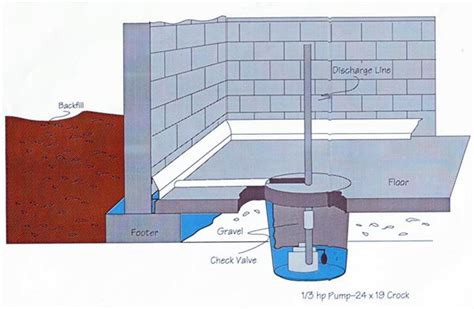 Basement Walls Bowing Inward by All Dry Basement Systems The All Dry System