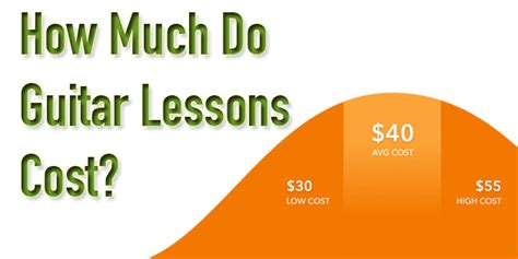 How Much Do Cost by Lessons Equipment And Software Voices Inc