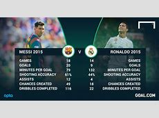'Messi is better than Ronaldo' how Leo usurped Cristiano