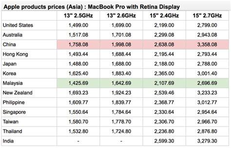 IPhone 5 Prices In Bangkok, thailand - Shopping In Bangkok