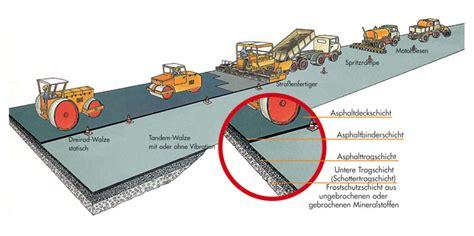 Aufbau Schichten by Oberbau Der Schichtenaufbau Einer Stra 223 E