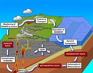 Category  Geology