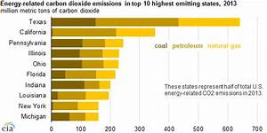 Carbon Emissions Chart Falling Co2 Rising Natural Gas Reserves Mean Climate Talk