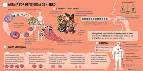 anemia faltan globulos rojos pero  se esconde detras