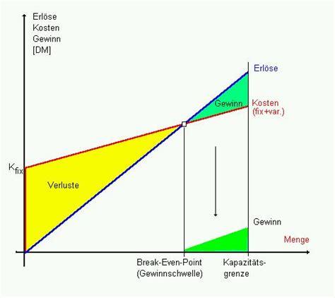 einfache unternehmenstheorie