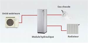 Pac Air Eau : pompe chaleur eau chaude id es de travaux ~ Melissatoandfro.com Idées de Décoration