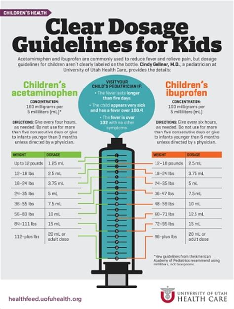 clear dosage guidelines  kids