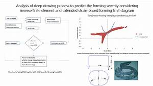 Analysis Of Deep Drawing Process To Predict The Forming