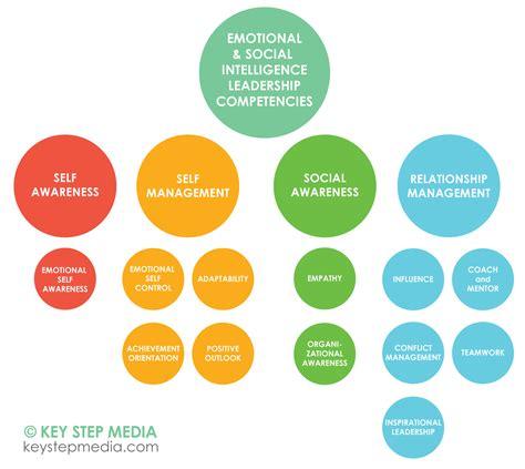 building blocks  emotional intelligence  leadership