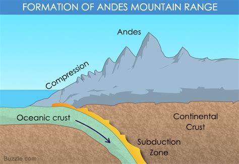 a brief explanation of the formation of the andes mountain
