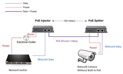 Fiber Wiring Diagram by How To Integrate Poe To Your Network Fiberopticnetwork