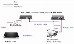 How To Integrate Poe To Your Network   U2013 Fiberopticnetwork