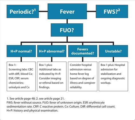 Fever Of Unknown Origin In Children