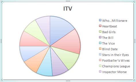 Microsoft Excel Tutorials How To Create A Pie Chart