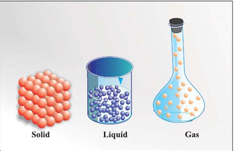 Solid Liquid Gas Png Transparent Solid Liquid Gaspng Images Pluspng