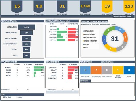 Safety Dashboard Template by Safety Dashboard Template Images Template Design Ideas