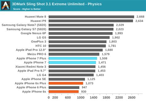 iphone 6 processor speed system performance cont d and nand performance the