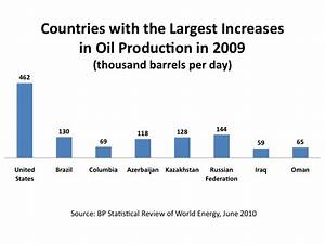 In 2009, U.S. Led the World in Increases of Oil and ...