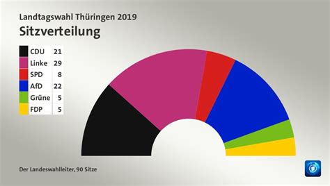 Bei der landtagswahl hofft die afd stärkste kraft zu werden. Landtagswahl Thüringen 2019