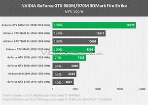 Only at VC: NVIDIA GeForce GTX 980, GTX 970, GTX 980M and ...