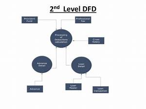 Employee Payroll  Dfd For Employee Payroll System