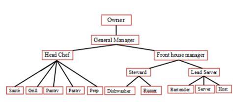 organizational chartjob description cl food