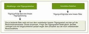 Annuitätendarlehen Laufzeit Berechnen : das abzahlungsdarlehen ~ Themetempest.com Abrechnung