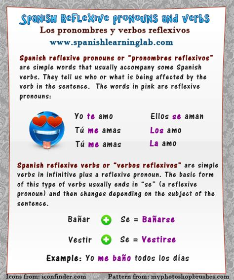 Direct And Indirect Object Pronouns In Spanish  Spanish Learning Lab