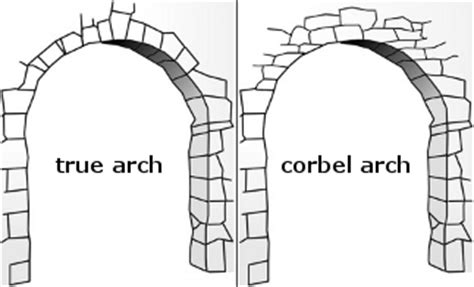 Define Corbelling by Corbel Vs Haunch Franhyuuga