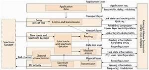Cognitive Radio Sensor Networks