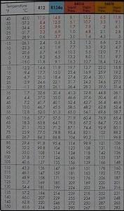 R407c Pressure Temp Chart
