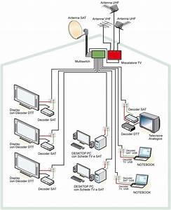Schema Impianto Antenna Tv In Camper 61 images antenna tv centralizzata cavi difettosi