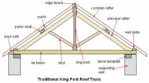 The Different Parts Of A Roof Explained | Information Blog ...