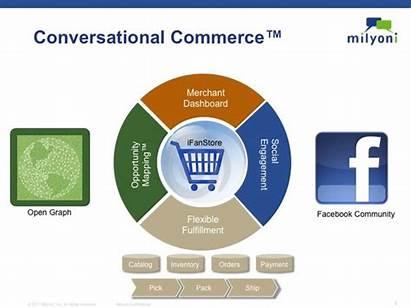 Conversational Commerce Ecommerce App Makers Encourages Respond