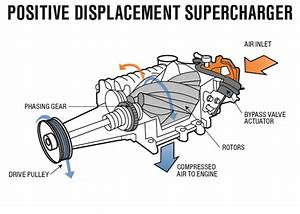 Super Chargers Vs Turbochargers  How They Differ