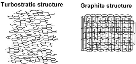 schematic illustration  turbostratic  graphitic carbon structures  scientific
