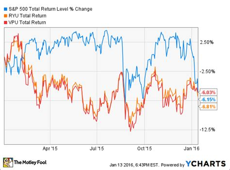 Best Index Funds Best Index Funds For 2016 The Motley Fool
