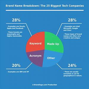 Brand Name Breakdown: The 25 Biggest Tech Companies with ...