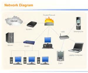 network design diagram a network with network diagram tool network design tool