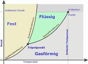 Tiefkalte Fl U00fcssige Gase  Phasendiagramm