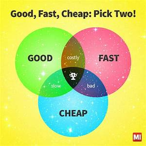 Good, Fast, Cheap: Pick Two!