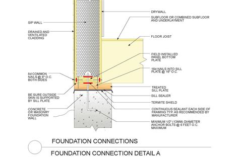 crawlspace vapor barrier sips construction details sipa structual insulated