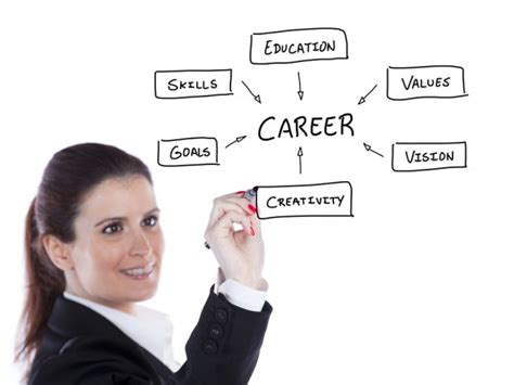 career goal examples top  achievable career goals