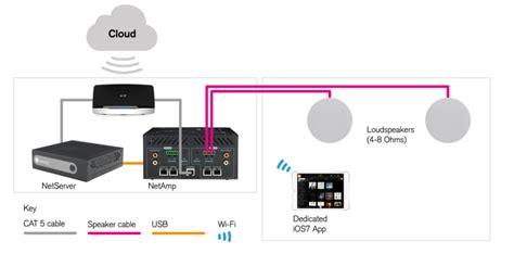 sky multiroom wiring diagram sky free download wiring