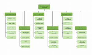 organizational chart templates lucidchart With hotel organizational chart template