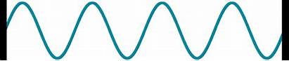 Wave Standing Shape Clipart Waves Frequency Transparent