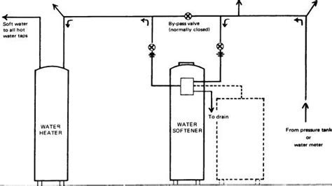 Water quality information   Recommended Procedures for